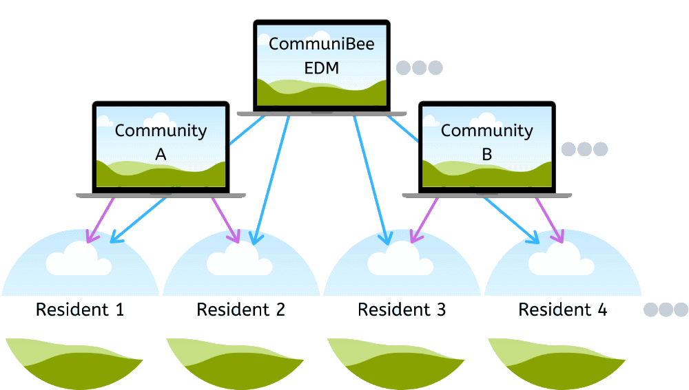 Flowchart of how parent and child communities can be connected using CommuniBee.